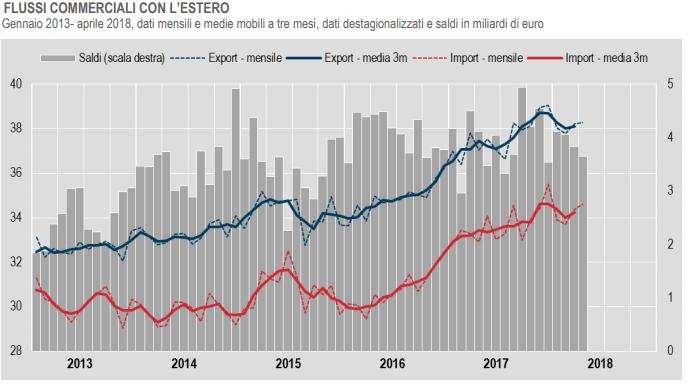 Commercio con l'estero dati Istat Aprile 2018