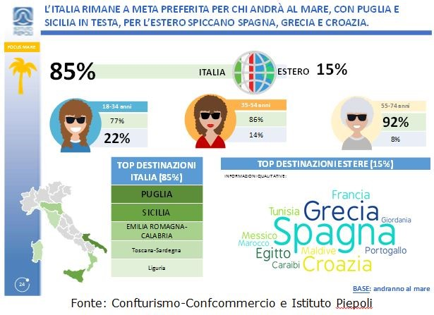 Turismo - Gli Italiani scelgono l'Italia. 1